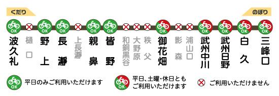 画像出典:秩父鉄道