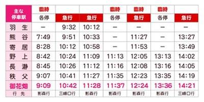 くだり列車時刻表